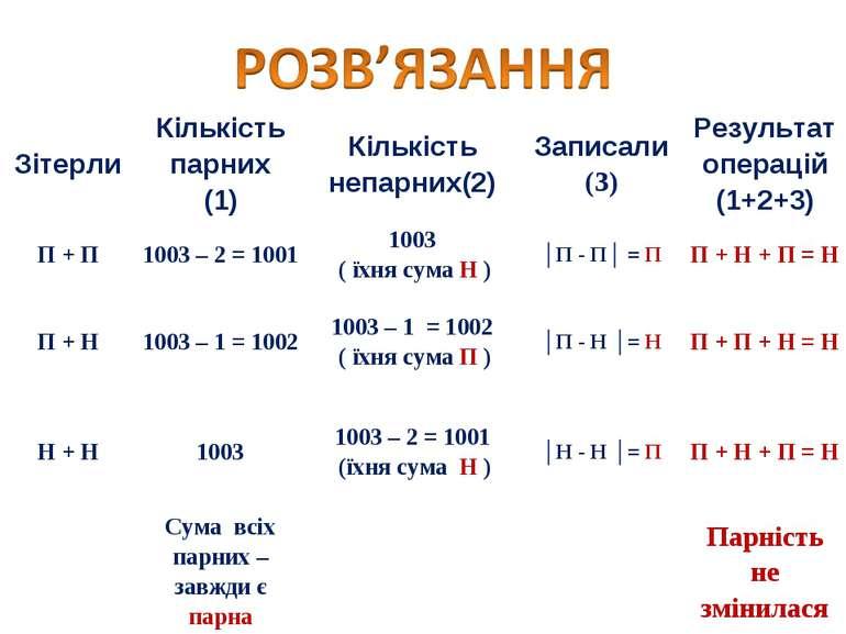 Зітерли Кількість парних (1) Кількість непарних(2) Записали (3) Результат опе...