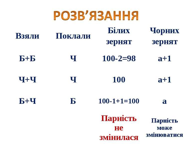 Взяли Поклали Білих зернят Чорних зернят Б+Б Ч 100-2=98 а+1 Ч+Ч Ч 100 а+1 Б+Ч...
