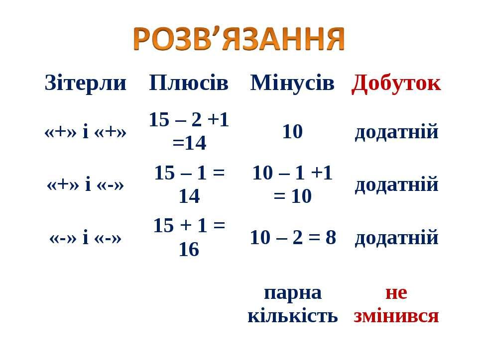 Зітерли Плюсів Мінусів Добуток «+» і «+» 15 – 2 +1 =14 10 додатній «+» і «-» ...