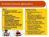 Інтелектуальна діяльність ЗМІСТ 1 Розвиток психічних процесів ( пам'ять, уваг...
