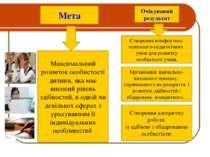 Мета Очікуваний результат Максимальний розвиток особистості дитини, яка має в...