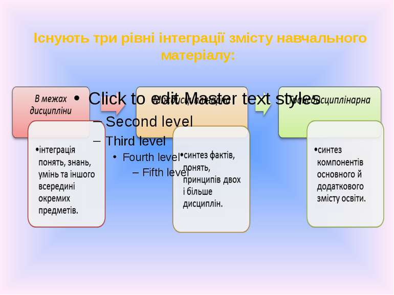 Існують три рівні інтеграції змісту навчального матеріалу: