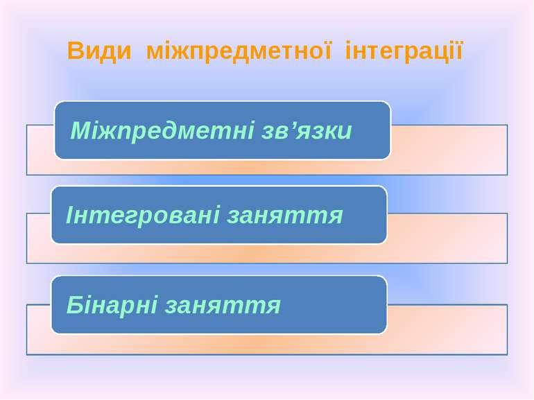 Види міжпредметної інтеграції ВИДИ МІЖПРЕДМЕТНОЇ ІНТЕГРАЦІЇ Міжпредметні зв'я...
