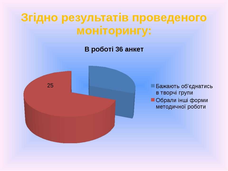 Згідно результатів проведеного моніторингу: