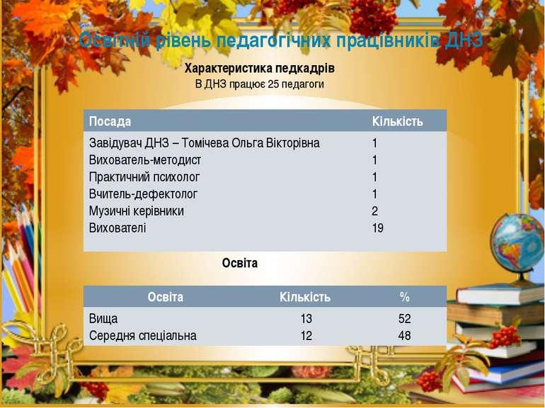 Освітній рівень педагогічних працівників ДНЗ Характеристика педкадрів В ДНЗ п...