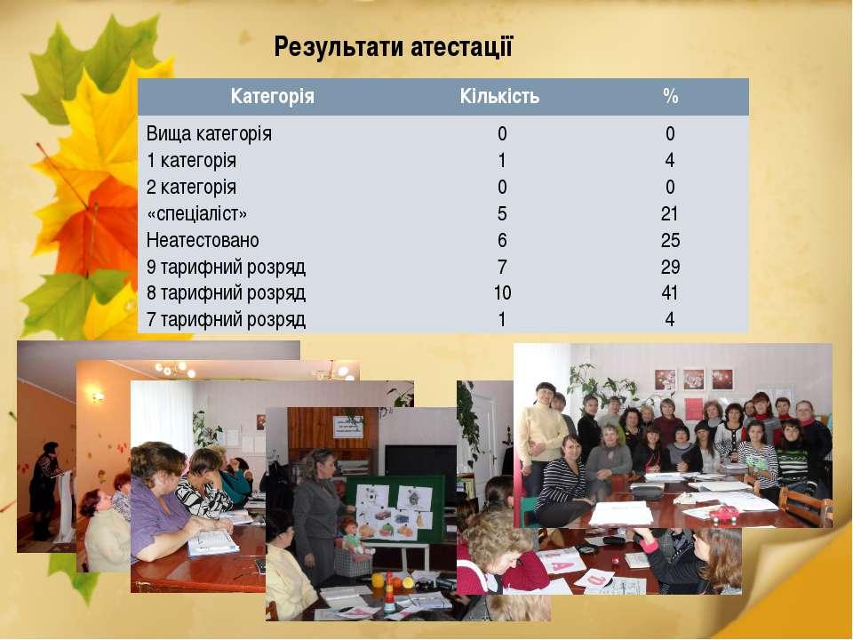 Результати атестації Категорія Кількість % Вища категорія 1 категорія 2 катег...
