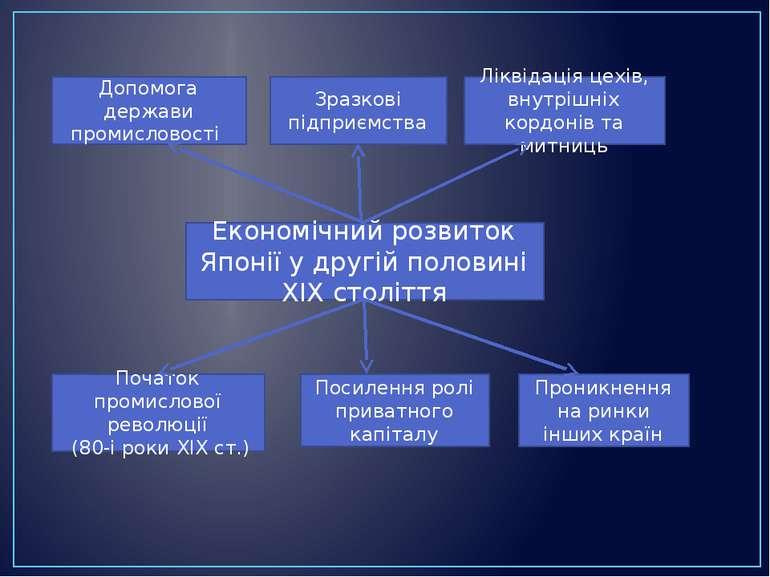 Допомога держави промисловості Зразкові підприємства Ліквідація цехів, внутрі...
