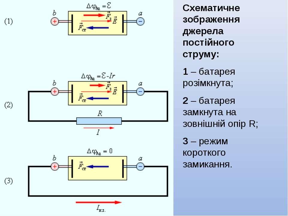 Схематичне зображення джерела постійного струму: 1–батарея розімкнута; 2–...