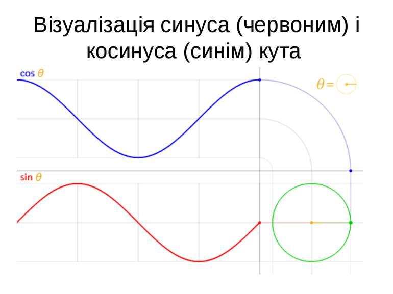 Візуалізація синуса (червоним) і косинуса (синім) кута