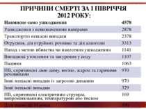 ПРИЧИНИ СМЕРТІ ЗА І ПІВРІЧЧЯ 2012 РОКУ: Навмисне само ушкодження 4578 Ушкодже...