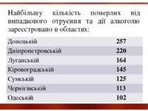 Найбільшу кількість померлих від випадкового отруєння та дії алкоголю зареєст...