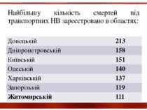 Найбільшу кількість смертей від транспортних НВ зареєстровано в областях: Дон...