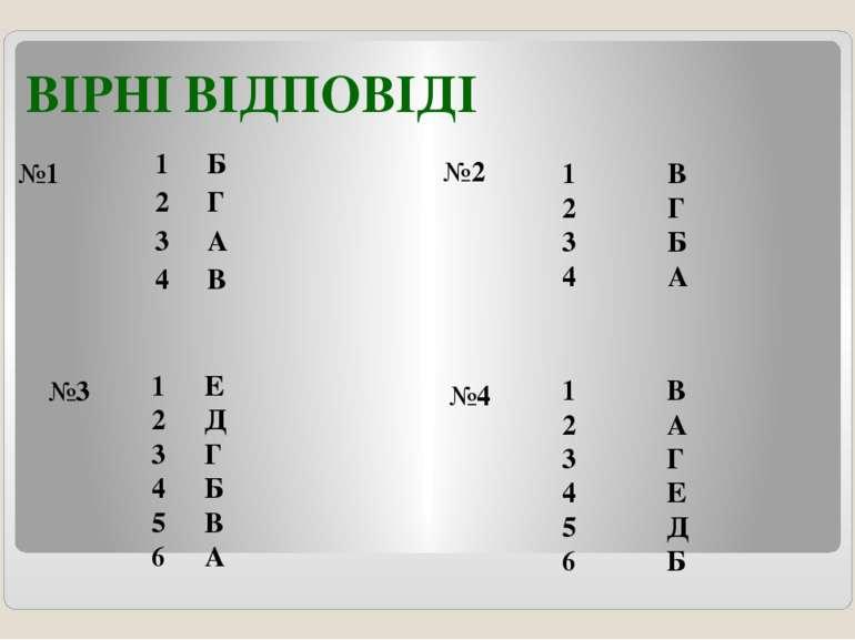 ВІРНІ ВІДПОВІДІ №1 №2 №4 №3 1 Б 2 Г 3 А 4 В 1 В 2 Г 3 Б 4 А 1 Е 2 Д 3 Г 4 Б 5...