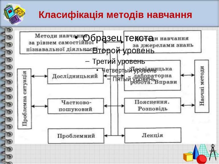 Класифікація методів навчання
