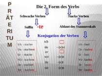 PRÄTERITUM Die 2. Form des Verbs Schwache Verben Starke Verben Suffix -te Abl...