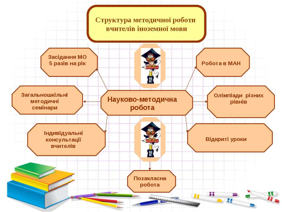 Структура методичної роботи вчителів іноземної мови Науково-методична робота ...