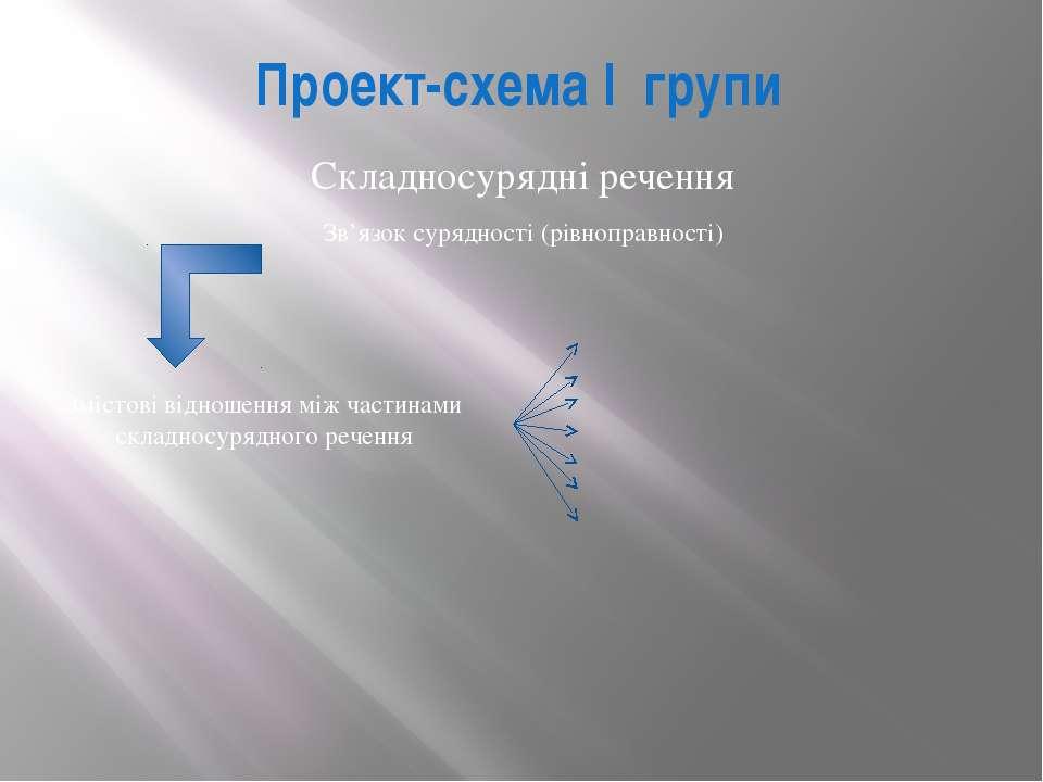 Проект-схема I групи Складносурядні речення Зв'язоксурядності (рівноправності...