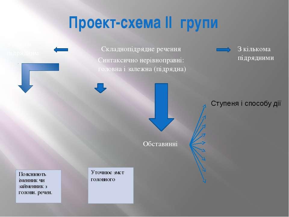 Проект-схема II групи Уточнює змст головного Пояснюють іменник чи займенник з...