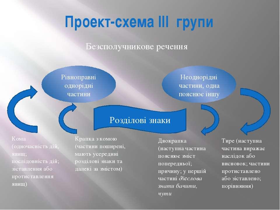 Проект-схема III групи Рівноправні однорідні частини Неоднорідні частини, одн...