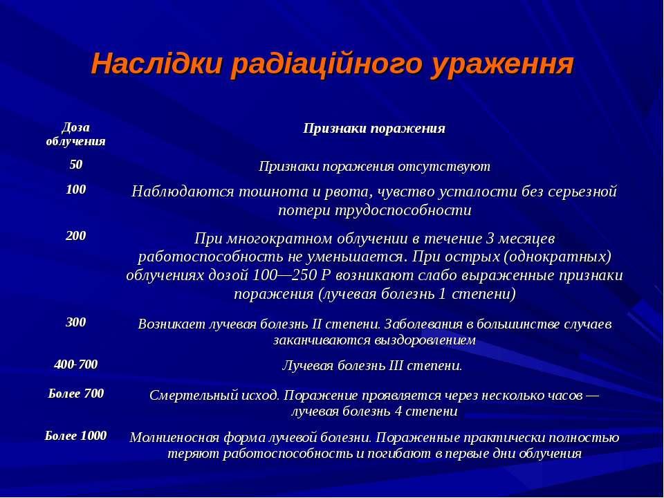 Наслідки радіаційного ураження Доза облучения Признаки поражения 50 Признаки ...