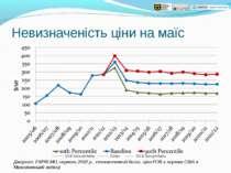 Невизначеність ціни на маїс Джерело: FAPRI-MU, серпень 2012 р., стохастичний ...