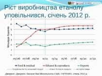 Ріст виробництва етанолу уповільнився, січень 2012 р. Джерело: Джерело: базис...