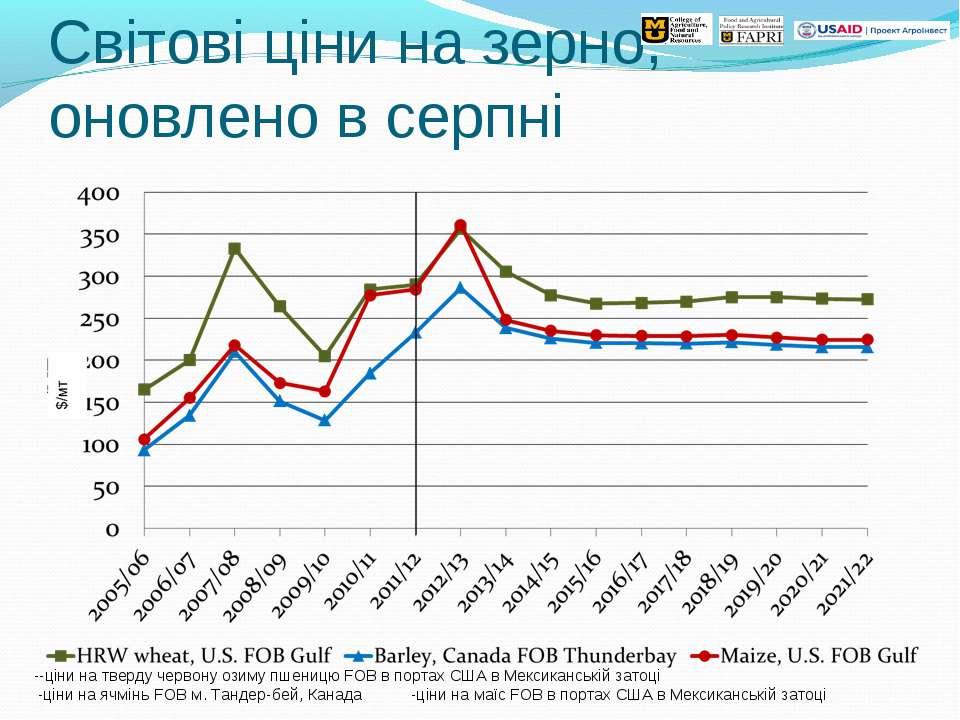 Світові ціни на зерно, оновлено в серпні --ціни на тверду червону озиму пшени...
