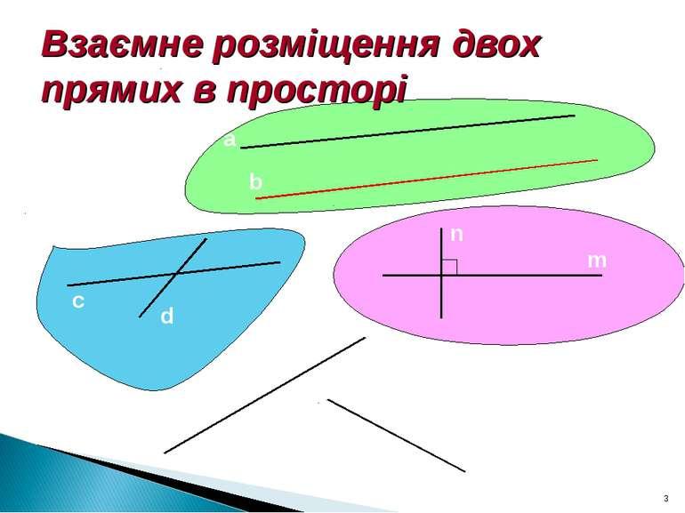 Взаємне розміщення двох прямих в просторі