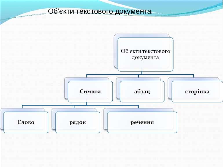 Об'єкти текстового документа