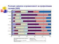 Розподіл зайнятих в промисловості за професійними групами (2009)