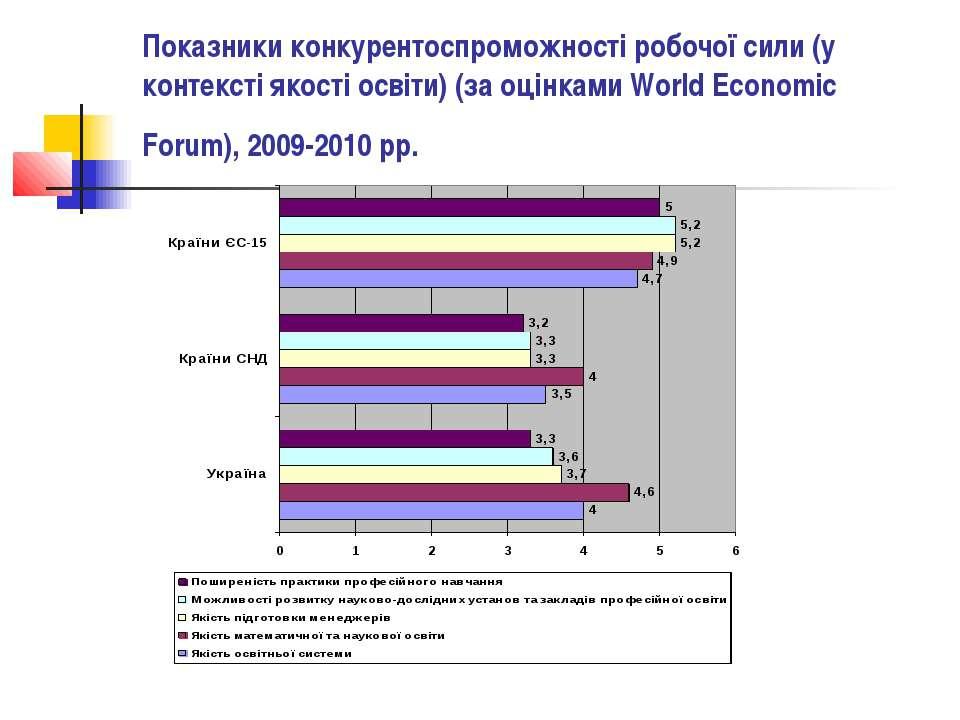 Показники конкурентоспроможності робочої сили (у контексті якості освіти) (за...