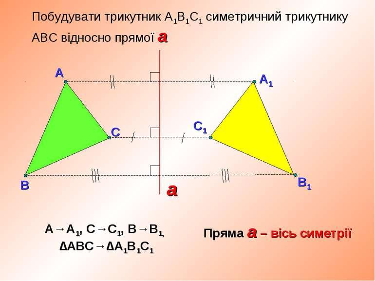 Побудувати трикутник А1В1С1 симетричний трикутнику АВС відносно прямої а Прям...