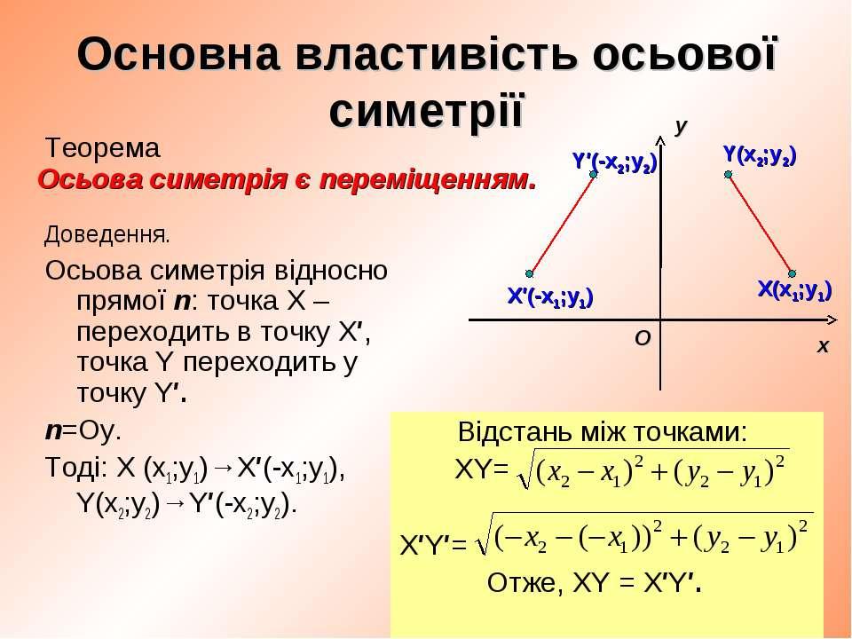 Основна властивість осьової симетрії Доведення. Осьова симетрія відносно прям...