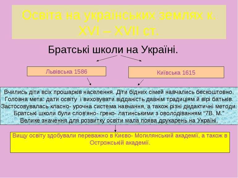 Освіта на українських землях к. XVI – XVII ст. Братські школи на Україні. Льв...