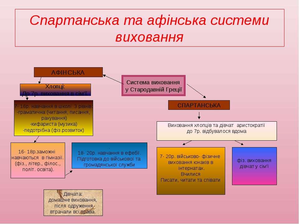 Спартанська та афінська системи виховання АФІНСЬКА СПАРТАНСЬКА Виховання хлоп...