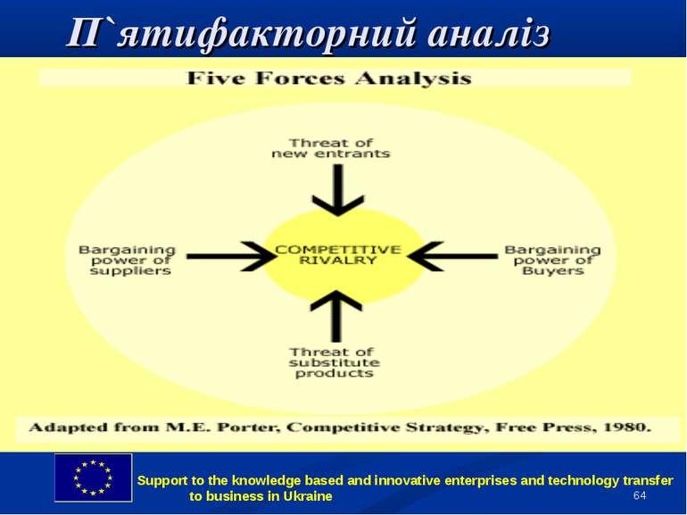 * П`ятифакторний аналіз Support to the knowledge based and innovative enterpr...