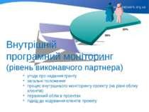 Внутрішній програмний моніторинг (рівень виконавчого партнера) угода про нада...