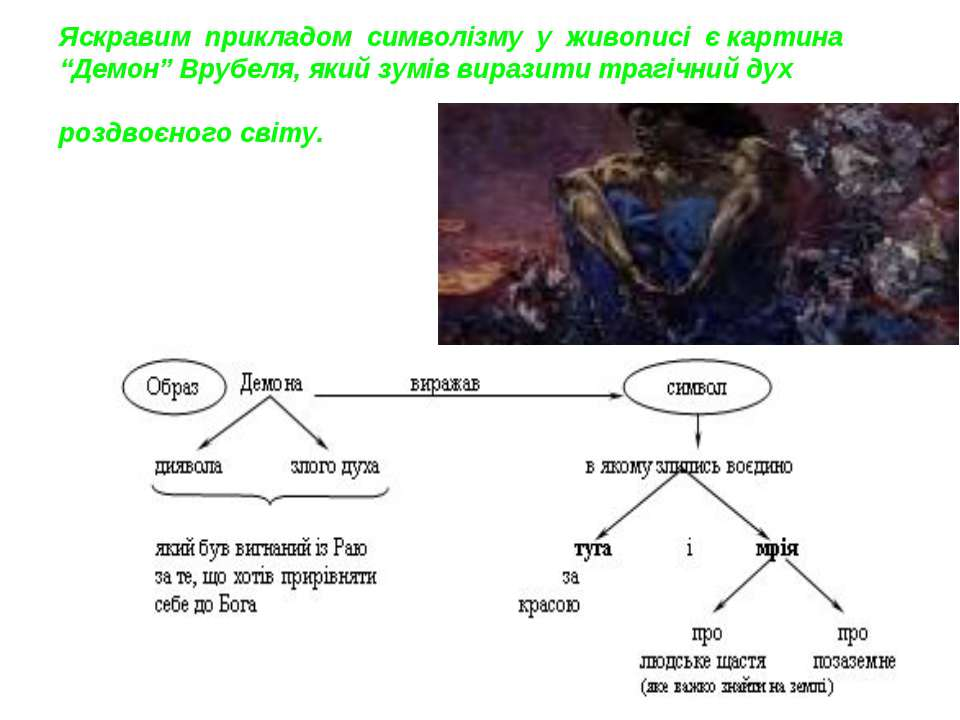 """Яскравим прикладом символізму у живописі є картина """"Демон"""" Врубеля, яки..."""