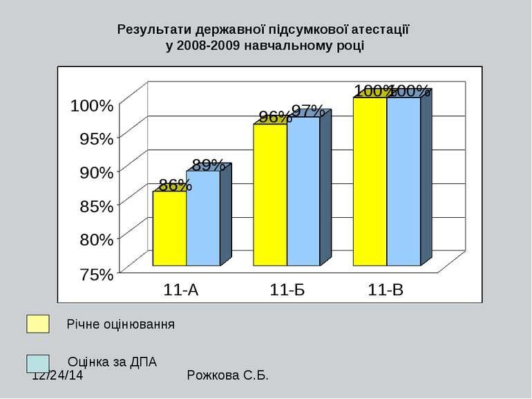 Результати державної підсумкової атестації у 2008-2009 навчальному році Річне...