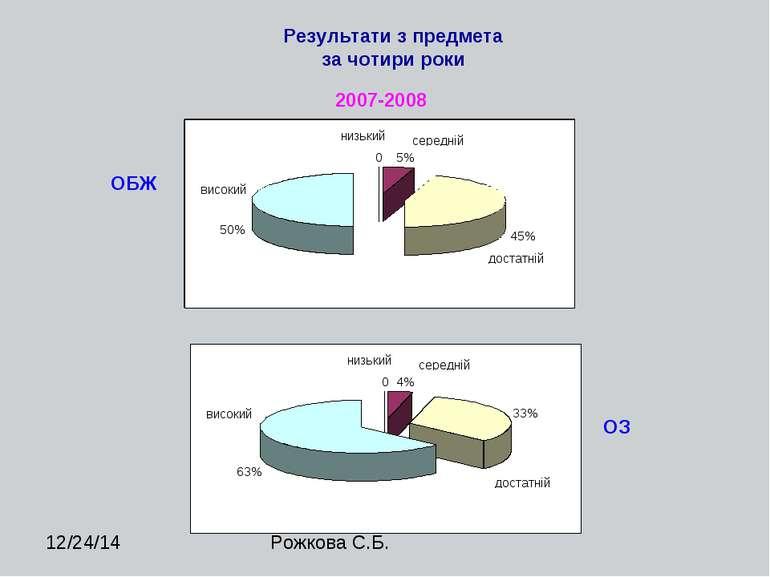 2007-2008 Результати з предмета за чотири роки ОБЖ ОЗ Рожкова С.Б.