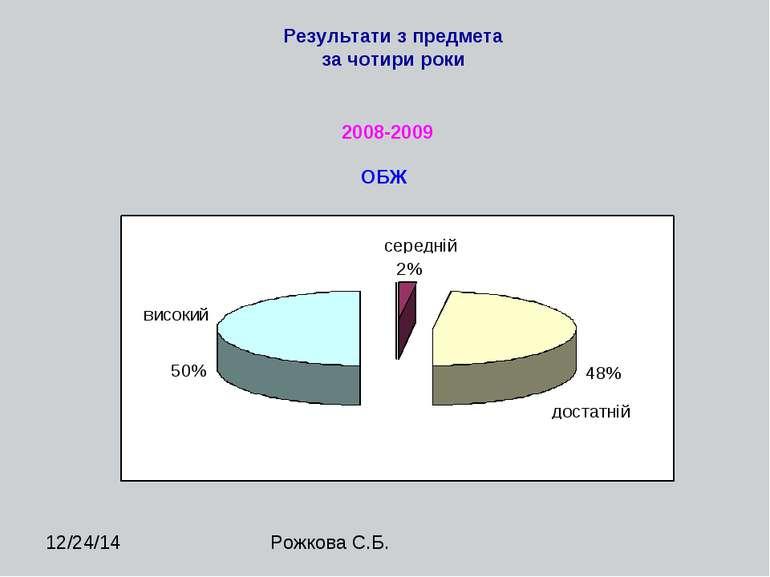 Результати з предмета за чотири роки ОБЖ 2008-2009 Рожкова С.Б.