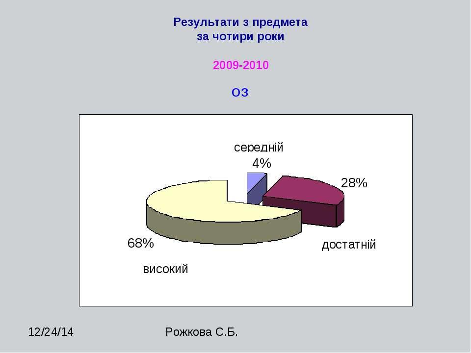 2009-2010 ОЗ Результати з предмета за чотири роки Рожкова С.Б.