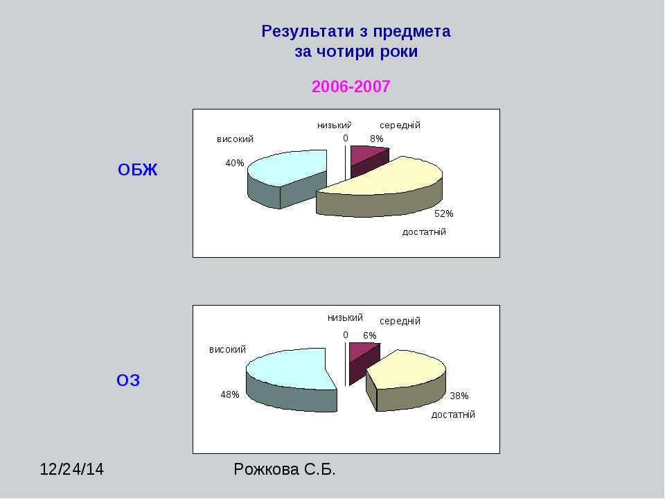 Результати з предмета за чотири роки 2006-2007 ОБЖ ОЗ Рожкова С.Б.