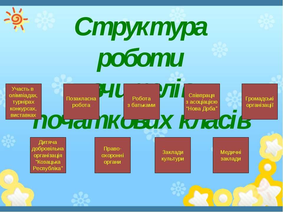 """Структура роботи вчителів початкових класів Дитяча добровільна організація """"К..."""