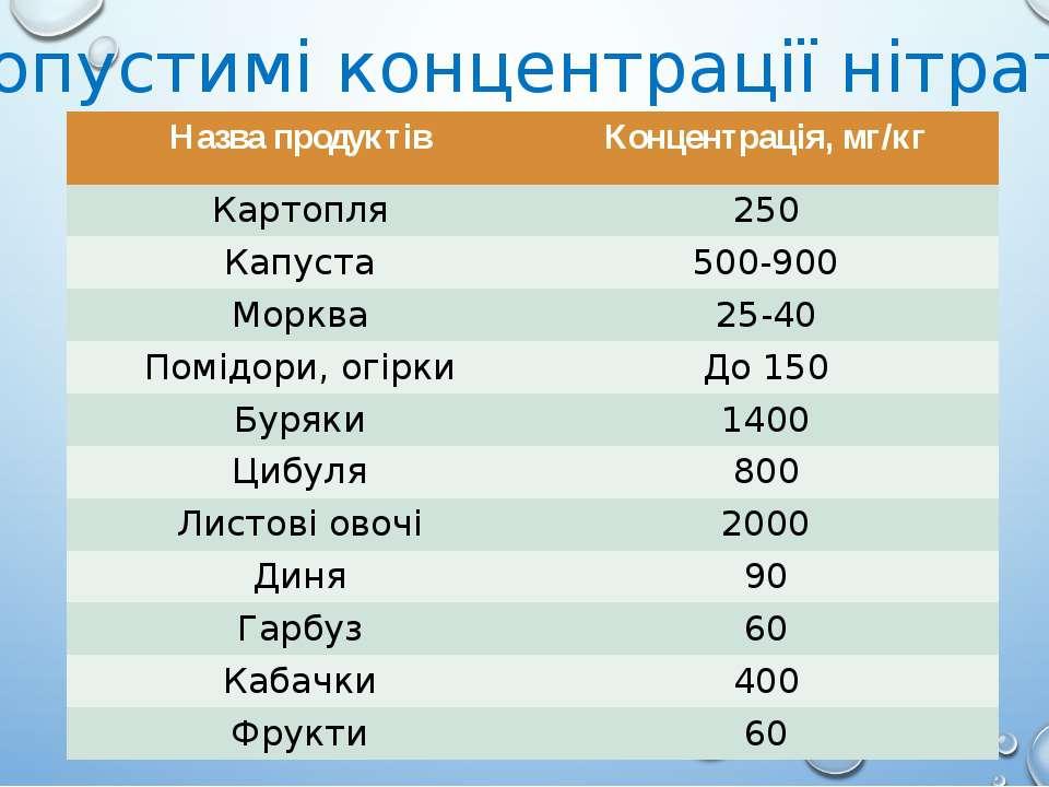 Допустимі концентрації нітратів Назвапродуктів Концентрація, мг/кг Картопля 2...