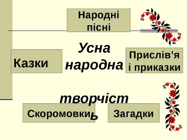 Прислів'я і приказки Народні пісні Скоромовки Загадки Казки Усна народна твор...