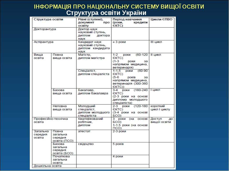 ІНФОРМАЦІЯ ПРО НАЦІОНАЛЬНУ СИСТЕМУ ВИЩОЇ ОСВІТИ Структура освіти України