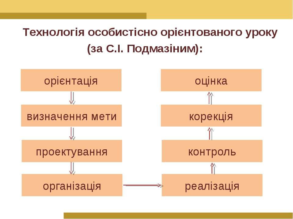 Технологія особистісно орієнтованого уроку (за С.І. Подмазіним): орієнтація в...