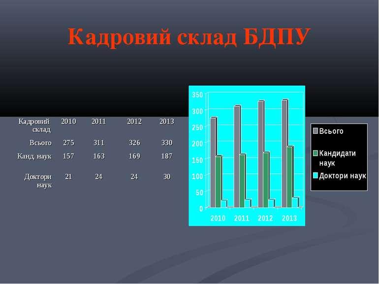 Кадровий склад БДПУ Кадровий склад 2010 2011 2012 2013 Всього 275 311 326 330...