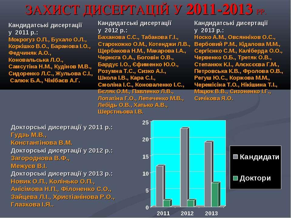 ЗАХИСТ ДИСЕРТАЦІЙ У 2011-2013 РР. Докторські дисертації у 2011 р.: Гудзь М.В....